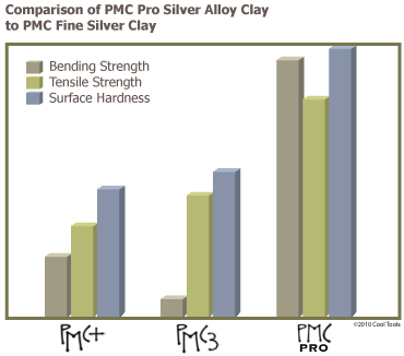 PMC Pro Silver Alloy Clay Compared to PMC Fine Silver Clay